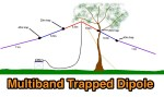 20 40 80 Trapped Dipole