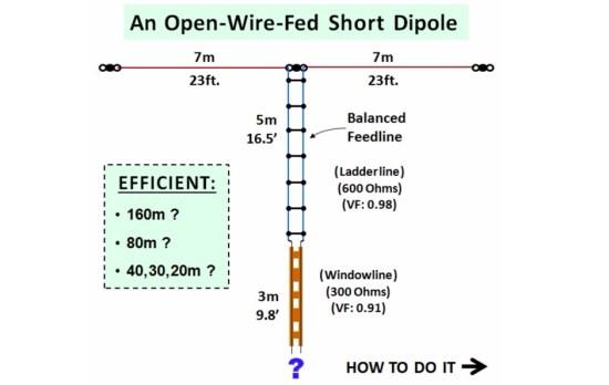 Short Top Band Antenna