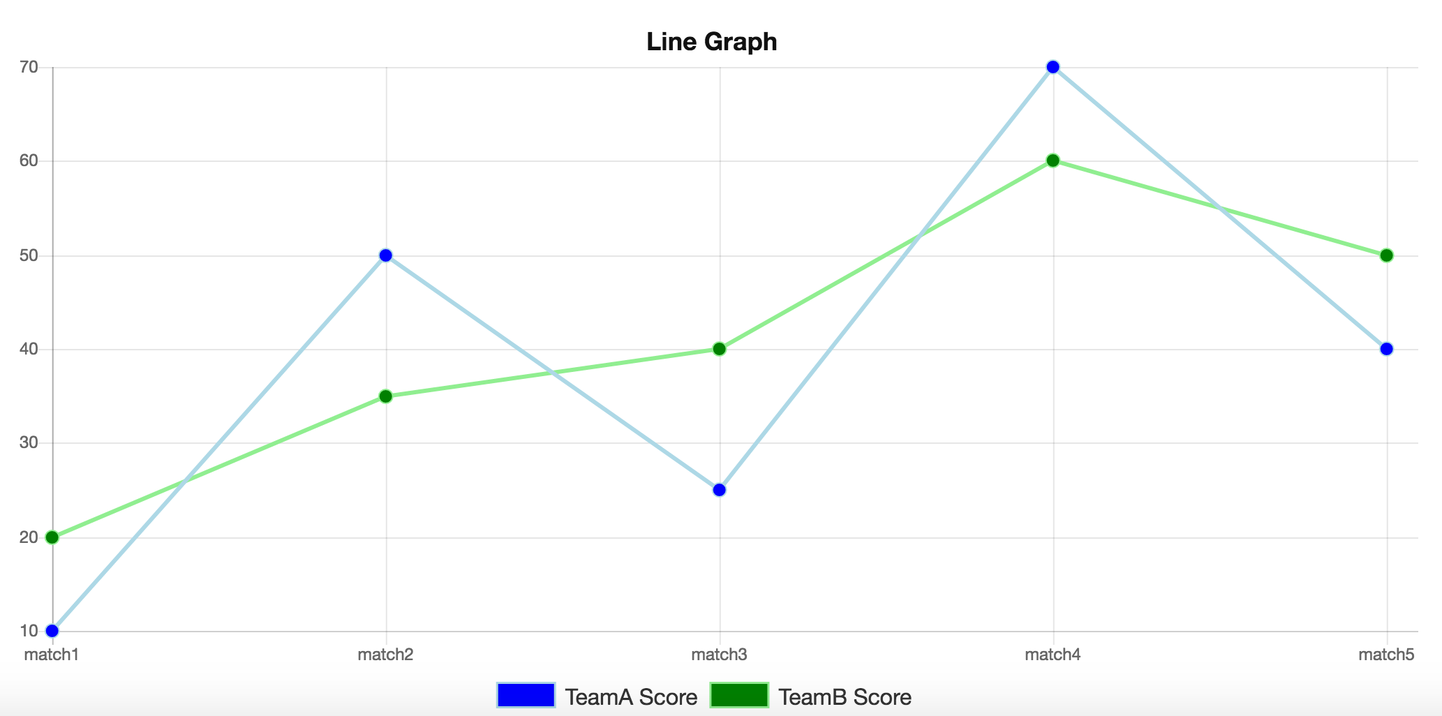 How To Create A Line Graph Using Chartjs