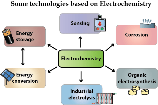 Electrochemical technologies