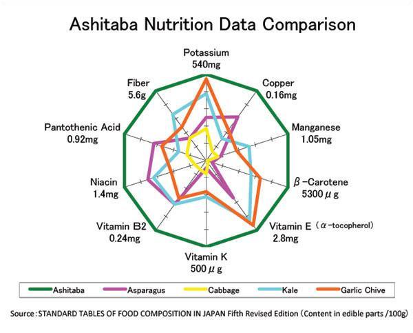 organic ashitaba