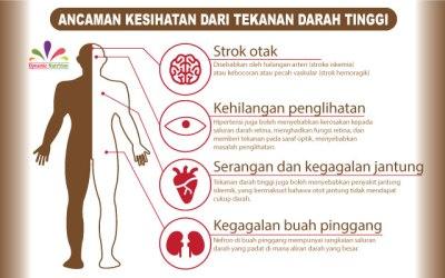 Faktor Risiko Tekanan Darah Tinggi dan Langkah Mudah untuk Mengawalnya