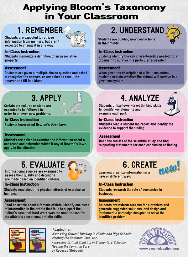 25 Latest Articles Infographic: Applying Bloom's Taxonomy in Your Classroom, Infographic, teaching, school, common core