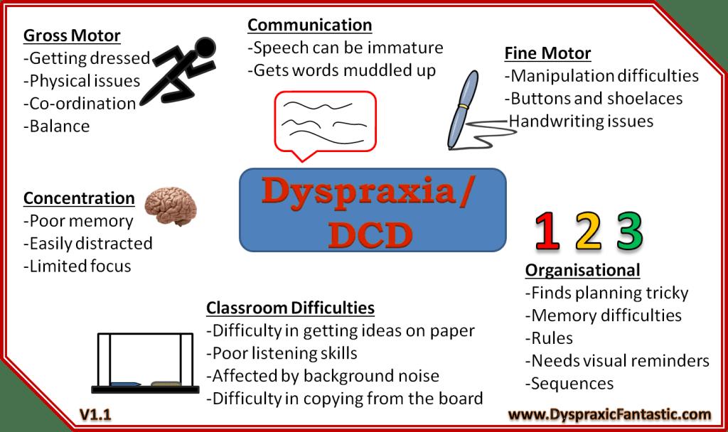 Dyspraxia Brainstorm v1.1