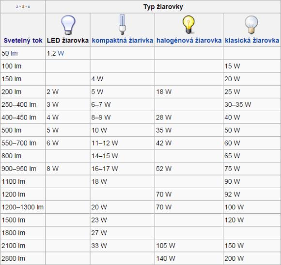 Porovnanie žiaroviek