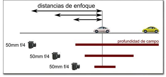 Profundidad de campo - Influencia de la distancia al plano de enfoque