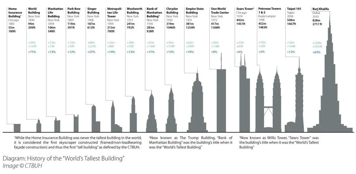 Worlds Tallest Buildings Feet