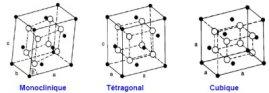 formes cristallines