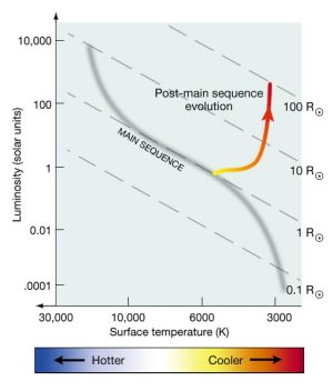 The Transition to the Red Giant Phase for Sunlike stars