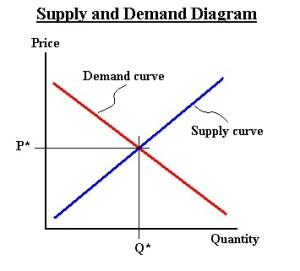 Market Equilibrium | E B F 200: Introduction to Energy and