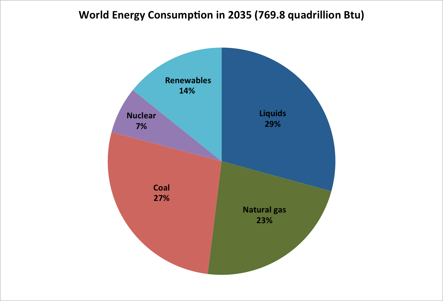 Current And Future Energy Sources Of The World