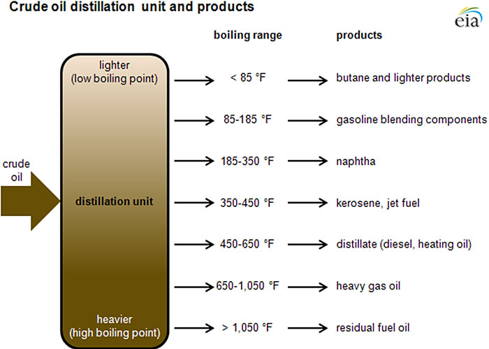 Crude oil distillation unit and products
