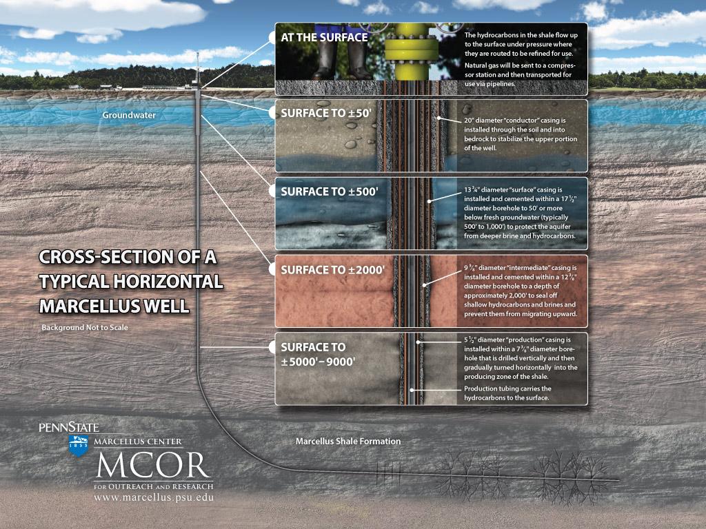 Water Management Practices For Shale Energy Production