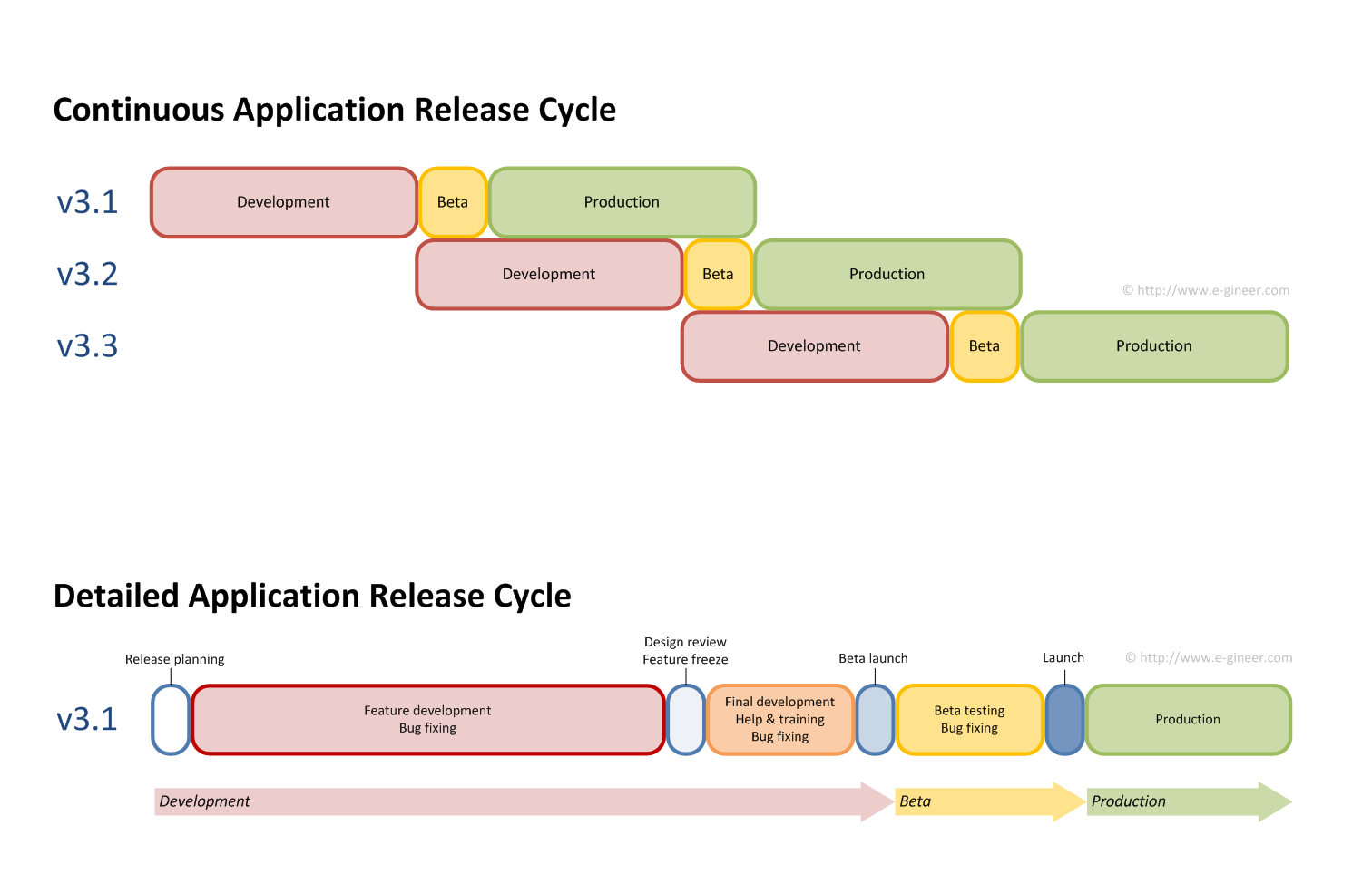 Release cycle diagram