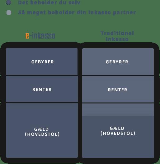 E-inkasso sammenlignet med traditionel inkasso