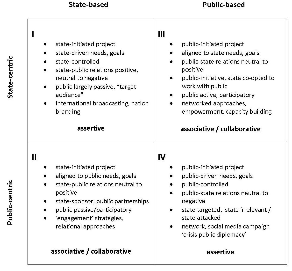 The 4th Quadrant Of Public Diplomacy