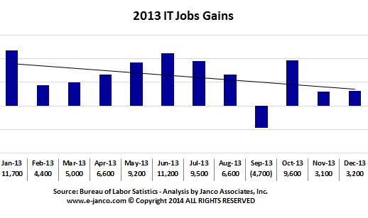 IT Job Market Gains