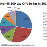 Top 10 Technology Lay Offs in 2014
