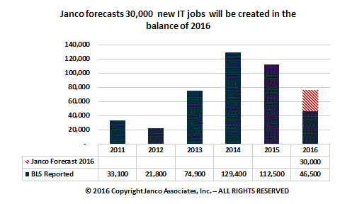 IT Job Market Forecast - June 2016