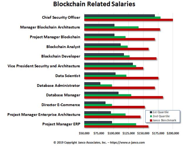Salaries Archives - Janco Associates, Inc