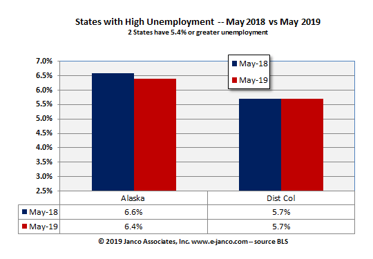 States with high unemployment rates May 2019