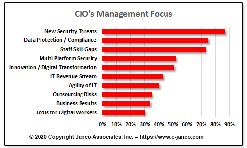 CIO Management Focus