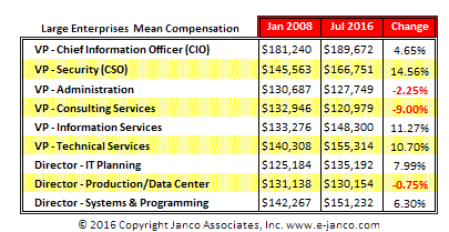 Info Tech Executive Salaries - Large Enterprises