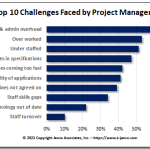 Top 10 Project Manager Challenges