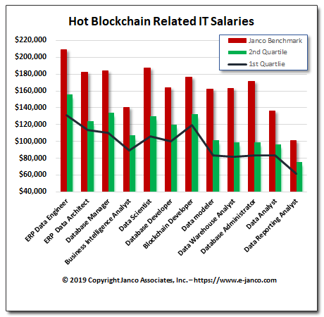 Robotics, Blockchain, and DLP processing are driving salaries