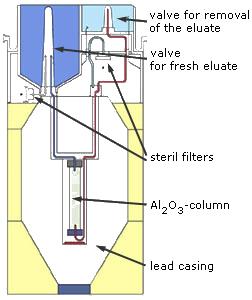 99Mo  99mTc Isotope Generator • Techium • ELearning Chemistry