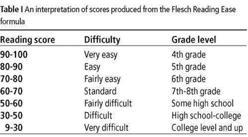 Flesch Reading Ease