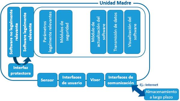Figura 4. Arquitectura de referencia con conexión remota del almacenamiento a largo plazo de los datos de medida.