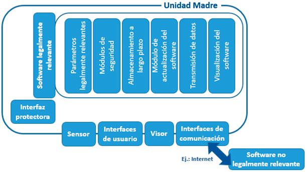 Figura 5. Arquitectura de referencia para la conexión remota de software legalmente no relevante