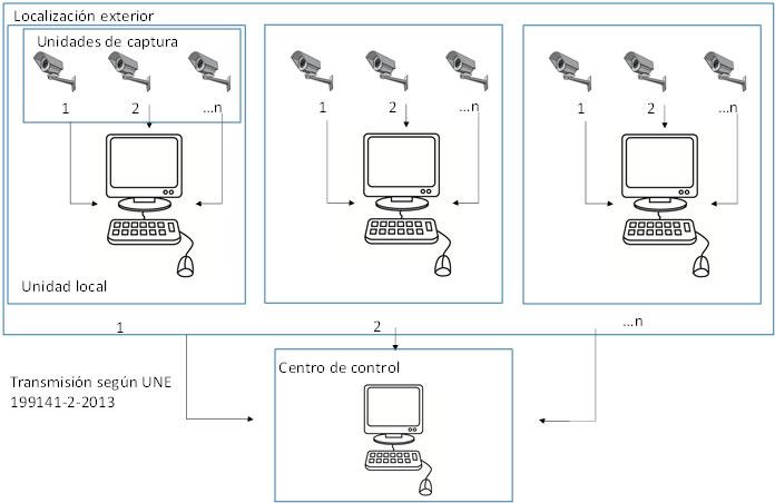 Figura 8. Esquema de sistema de control y sanción de vehículos que circulan por zonas de acceso restringido (SCSV).