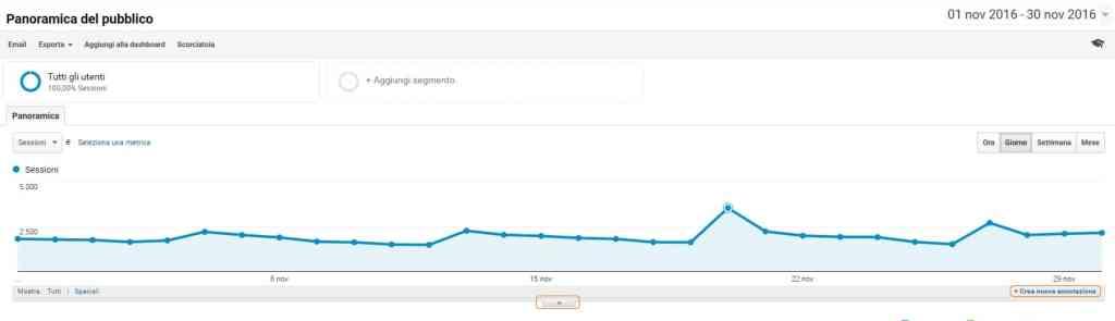 annotazioni di google analytics - Insights Google Analytics - dashboard panoramica del pubblico