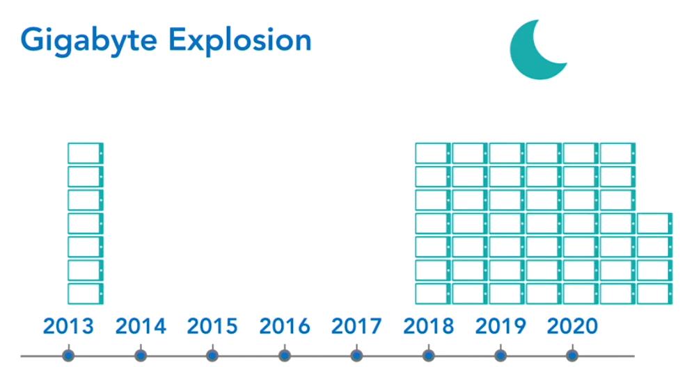 esplosione dei gigabyte - dati caos informazione - Web agency Ragusa, Sicilia & SEO Ragusa
