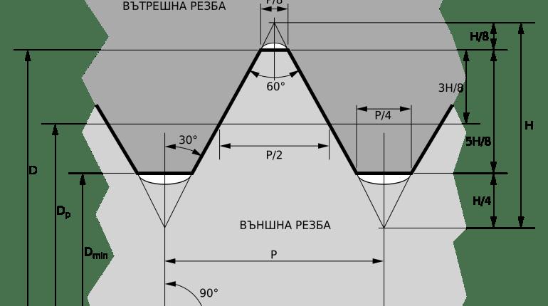 Стандартизирани резби – метрична и инчова резба