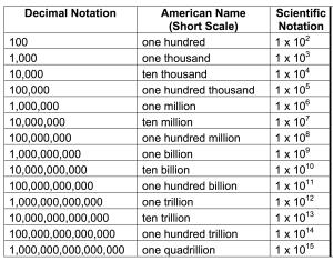 Американска система за наименования на големи числа