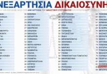 Στον πάτο η Ελλάδα και στην ανεξαρτησία της δικαιοσύνης