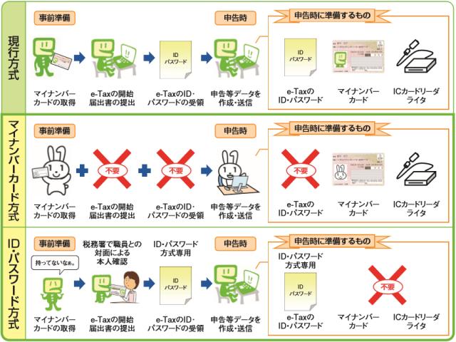 マイナンバーカード方式によるe-Tax利用のイメージ