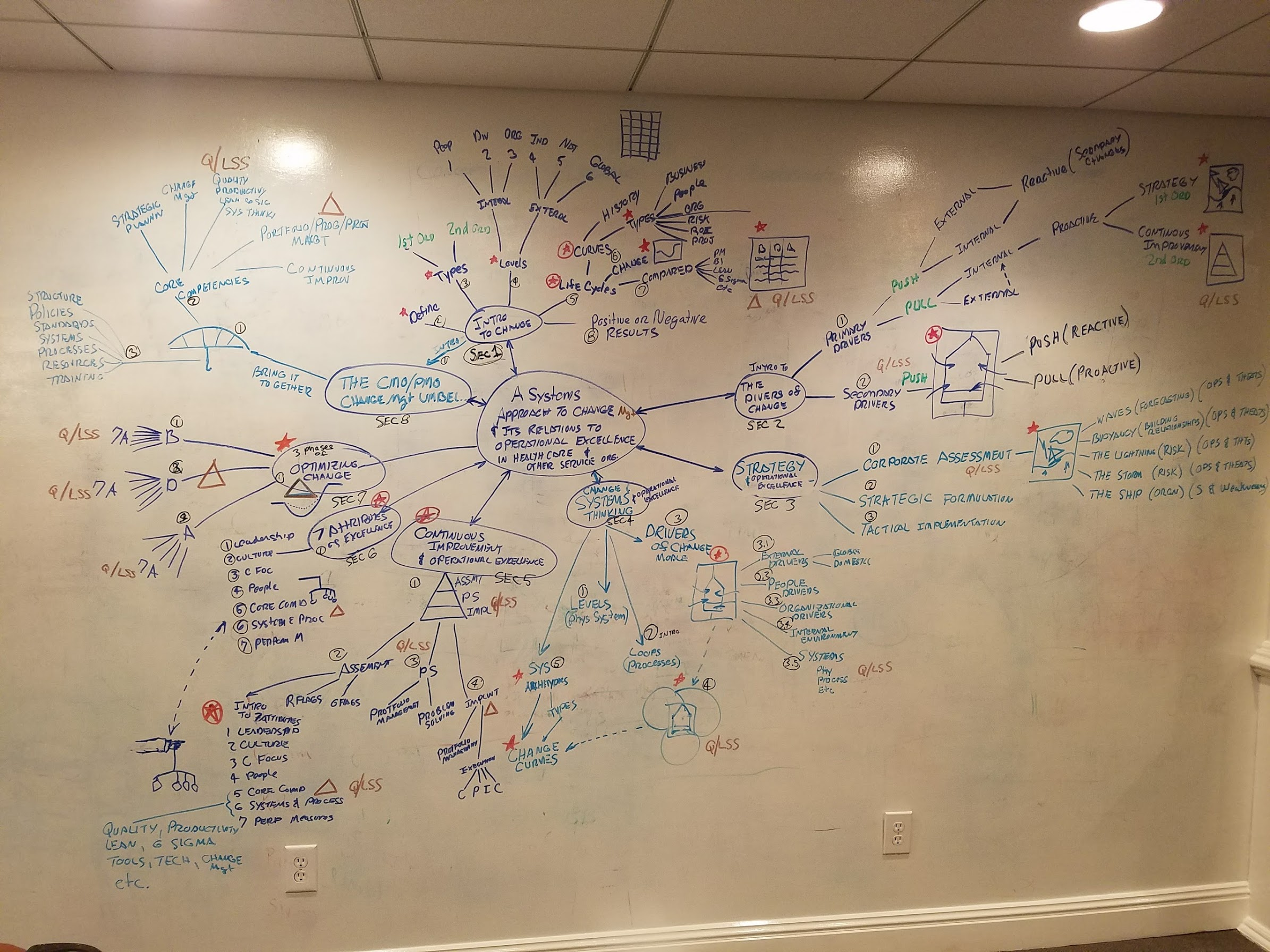 Mind-map of A Systems Approach to Change Management