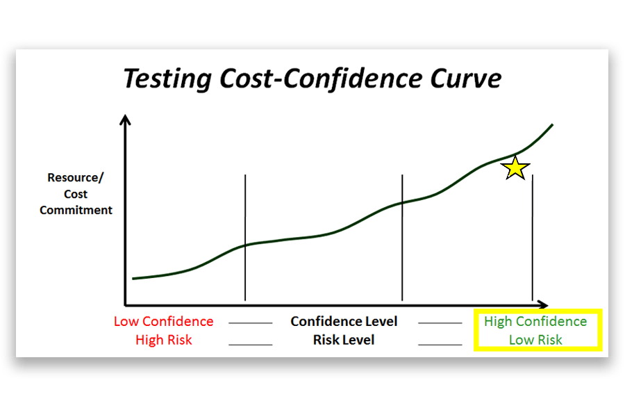 Testing Cost Confidence Curve