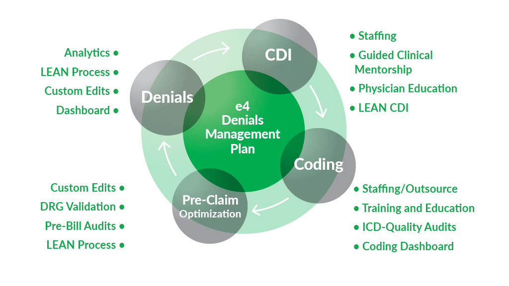 CRC - e4 Denials Management Plan