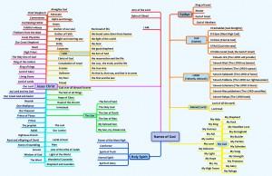 A chart of the Names of God En