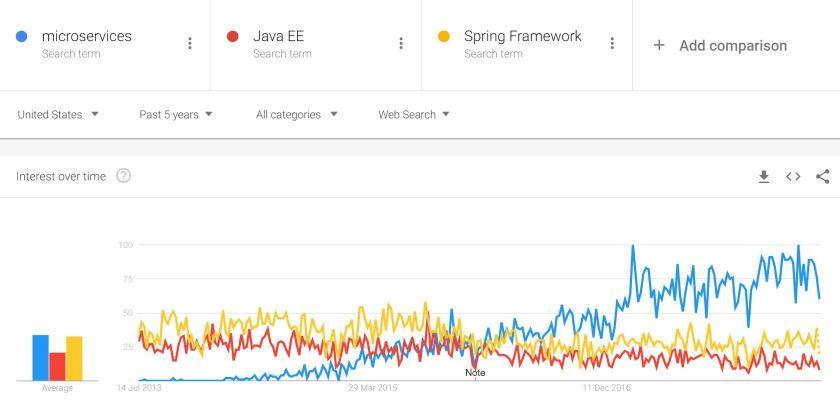The Quest for Simplicity in Java Microservices | E4developer