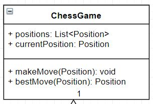 Designing an Object Oriented Chess Engine in Java | E4developer