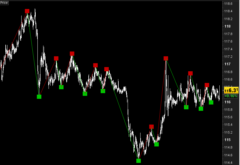 repainting indicator in a zigzag