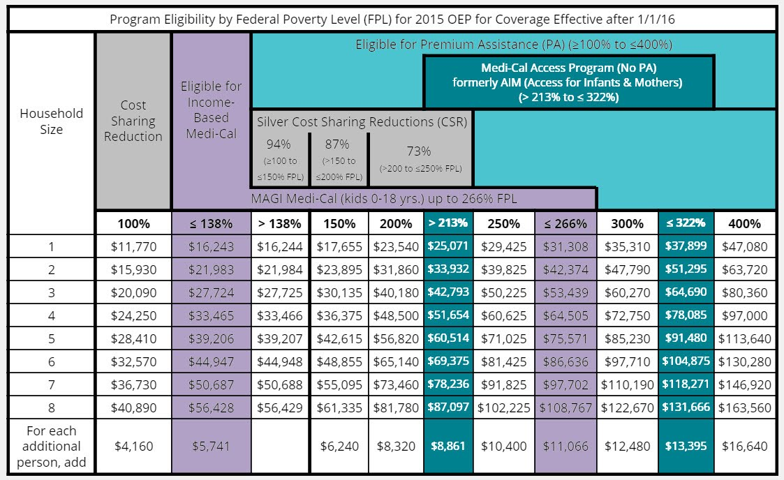 2015 Poverty Guidelines Chart Pdf