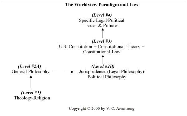 Worldview Paradigm