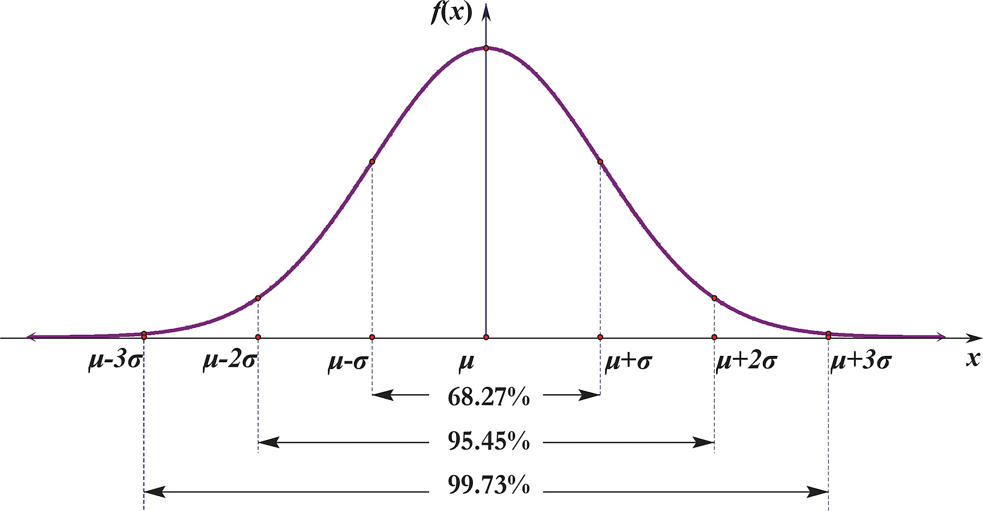 On The Standard Normal Distribution Learn Adapt Do